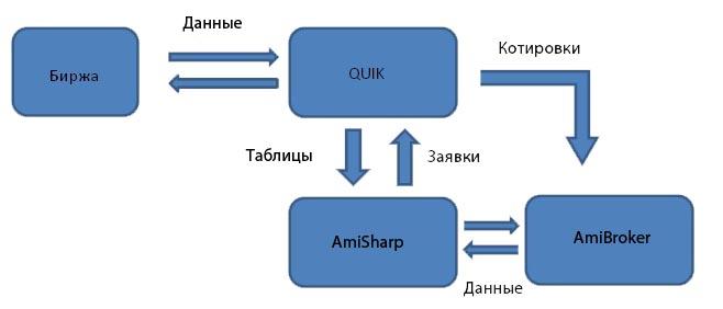Схама AmiSharp