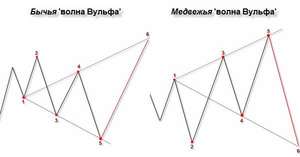 <smz и межвежья модель разворота